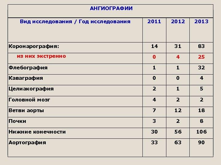 АНГИОГРАФИИ Вид исследования / Год исследования 2011 2012 2013 14 31 83 из