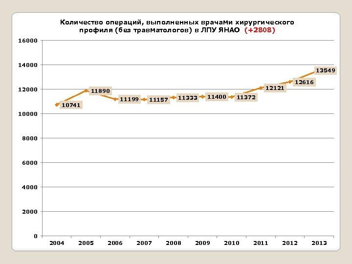 Количество операций, выполненных врачами хирургического профиля (без травматологов) в ЛПУ ЯНАО (+2808) 16000 14000