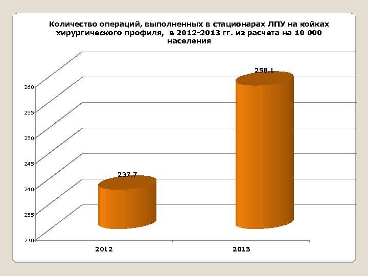 Количество операций, выполненных в стационарах ЛПУ на койках хирургического профиля, в 2012 -2013 гг.