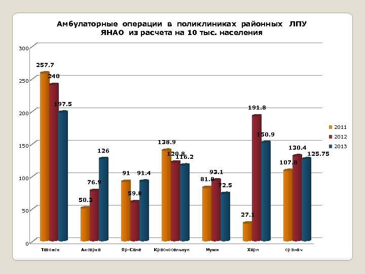 Амбулаторные операции в поликлиниках районных ЛПУ ЯНАО из расчета на 10 тыс. населения 300