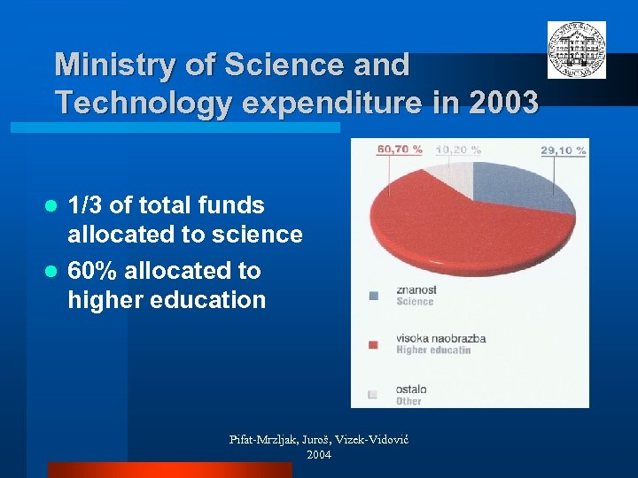 Ministry of Science and Technology expenditure in 2003 1/3 of total funds allocated to
