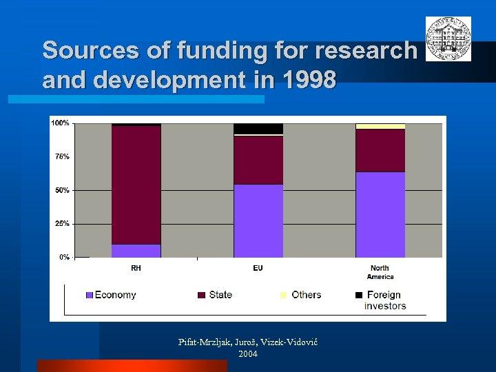 Sources of funding for research and development in 1998 Pifat-Mrzljak, Juroš, Vizek-Vidović 2004