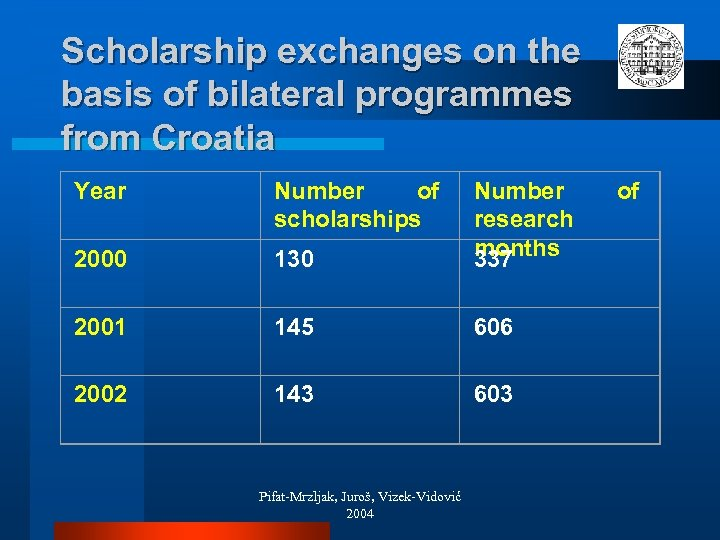 Scholarship exchanges on the basis of bilateral programmes from Croatia Year Number of scholarships
