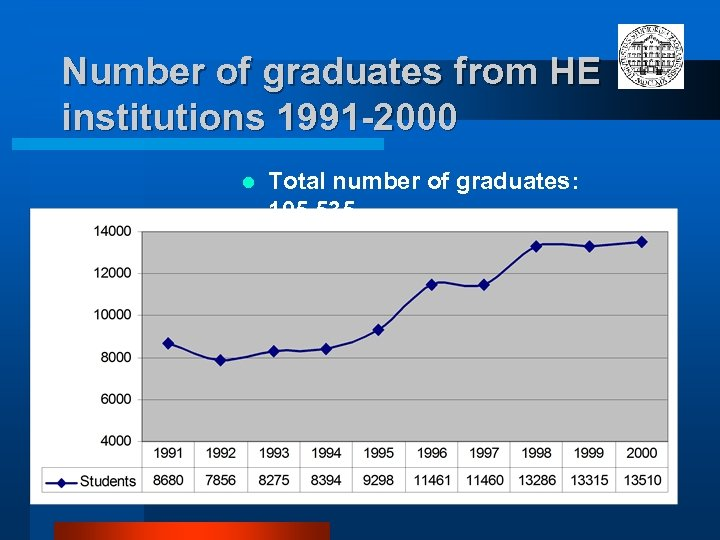 Number of graduates from HE institutions 1991 -2000 l Total number of graduates: 105,