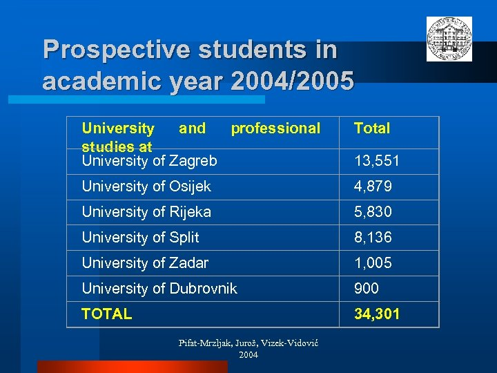 Prospective students in academic year 2004/2005 University and professional studies at University of Zagreb