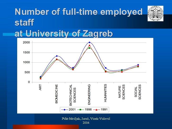 Number of full-time employed staff at University of Zagreb Pifat-Mrzljak, Juroš, Vizek-Vidović 2004