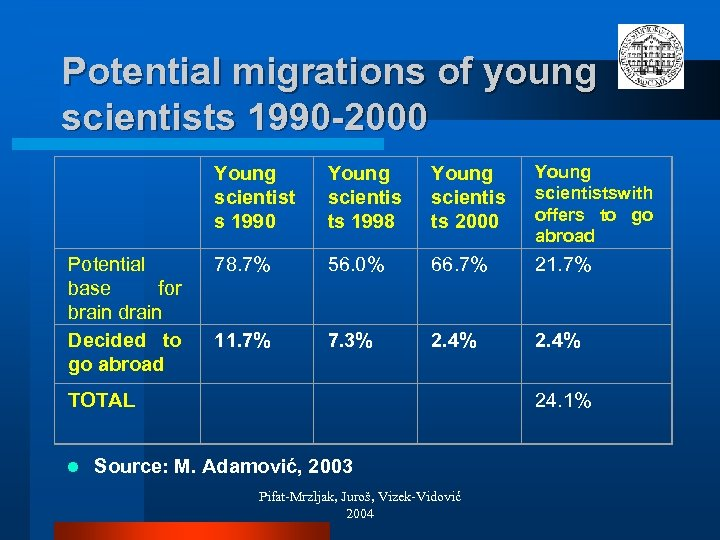 Potential migrations of young scientists 1990 -2000 Young scientist s 1990 Young scientis ts