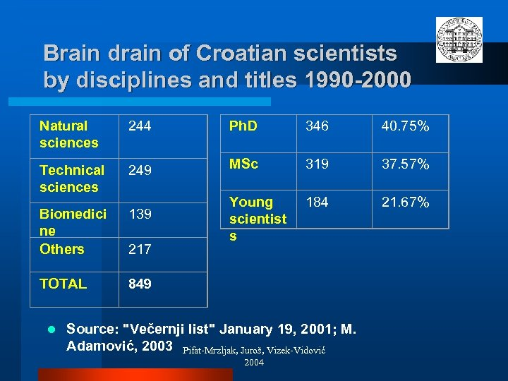 Brain drain of Croatian scientists by disciplines and titles 1990 -2000 Natural sciences 244