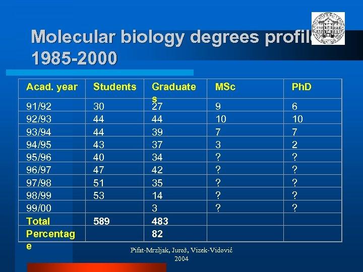 Molecular biology degrees profile 1985 -2000 Acad. year Students 91/92 92/93 93/94 94/95 95/96