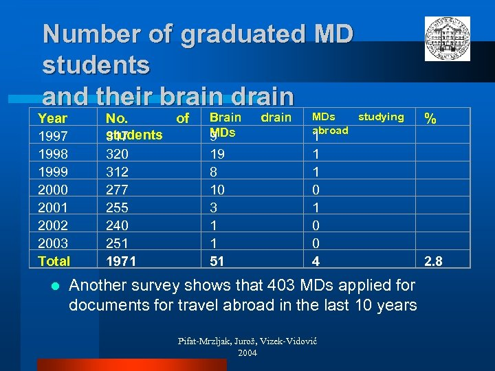Number of graduated MD students and their brain drain Year 1997 1998 1999 2000
