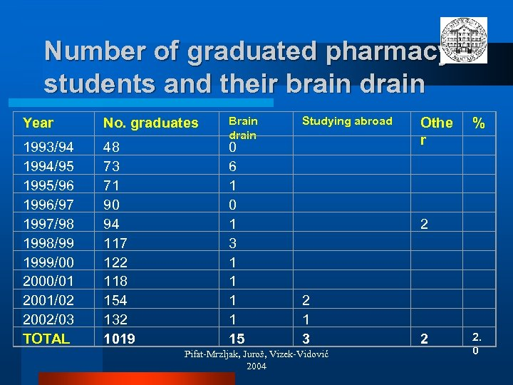 Number of graduated pharmacy students and their brain drain Year No. graduates 1993/94 1994/95