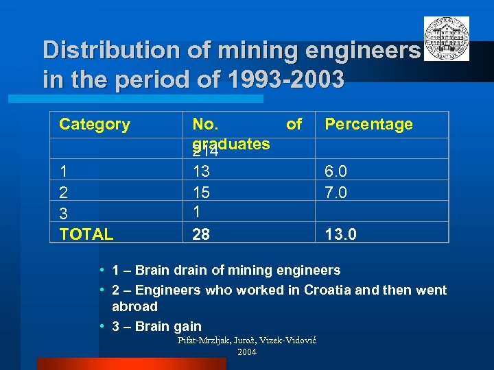 Distribution of mining engineers in the period of 1993 -2003 Category 1 2 3