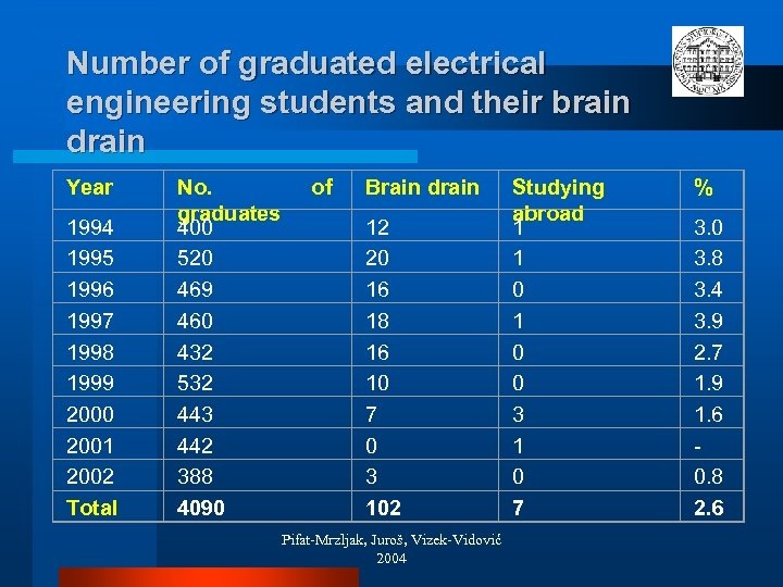 Number of graduated electrical engineering students and their brain drain Year 1994 1995 1996