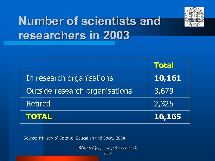 Number of scientists and researchers in 2003 Total In research organisations 10, 161 Outside