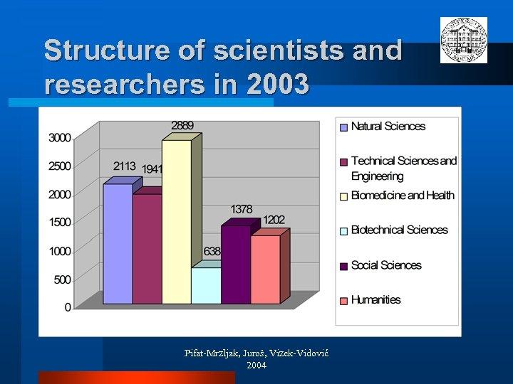 Structure of scientists and researchers in 2003 Pifat-Mrzljak, Juroš, Vizek-Vidović 2004