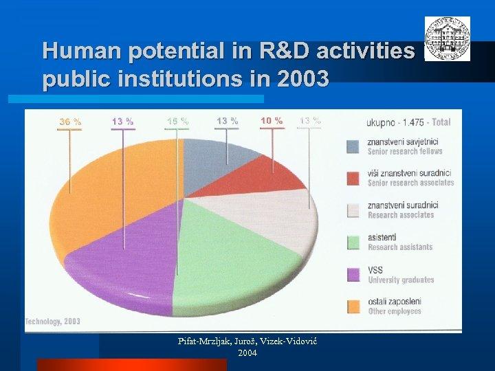 Human potential in R&D activities in public institutions in 2003 Pifat-Mrzljak, Juroš, Vizek-Vidović 2004