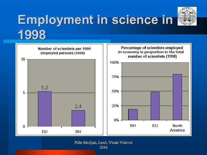 Employment in science in 1998 Pifat-Mrzljak, Juroš, Vizek-Vidović 2004