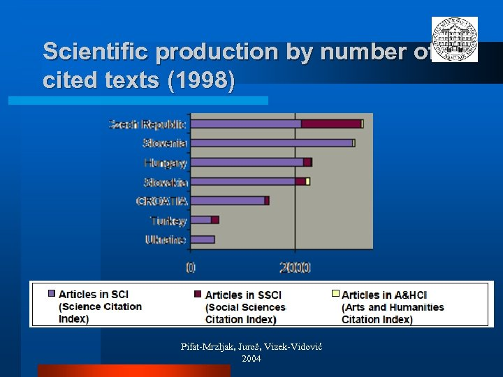 Scientific production by number of cited texts (1998) Pifat-Mrzljak, Juroš, Vizek-Vidović 2004