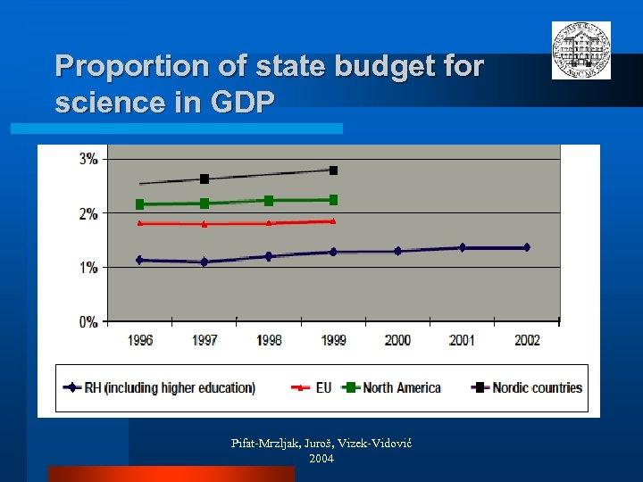 Proportion of state budget for science in GDP Pifat-Mrzljak, Juroš, Vizek-Vidović 2004