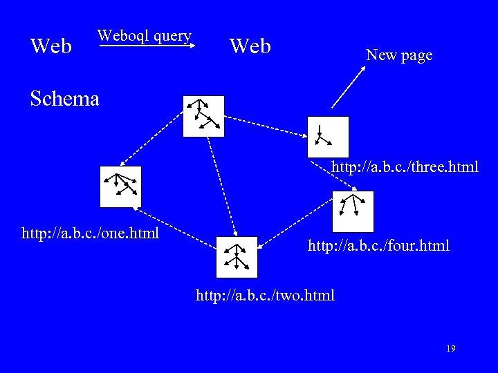 Web Weboql query Web New page Schema http: //a. b. c. /three. html http: