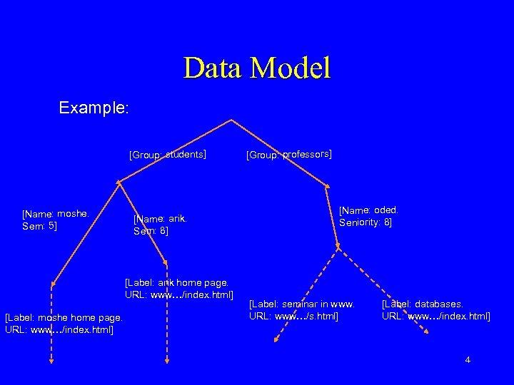 Data Model Example: [Group: students] [Name: moshe. Sem: 5] [Name: arik. Sem: 8] [Label: