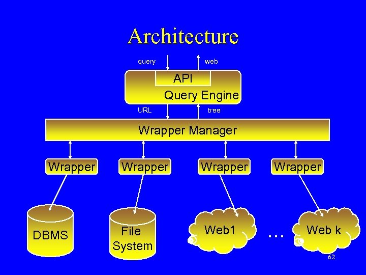 Architecture query web API Query Engine URL tree Wrapper Manager Wrapper DBMS Wrapper File