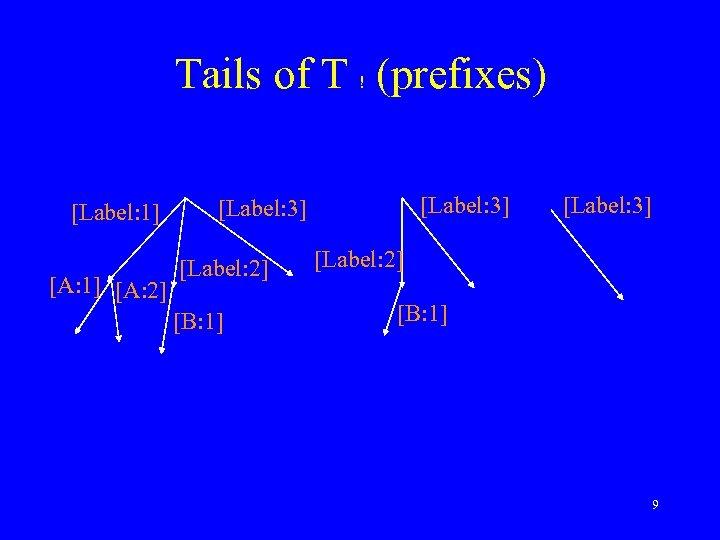 Tails of T ! (prefixes) [Label: 1] [A: 2] [Label: 3] [Label: 2] [B: