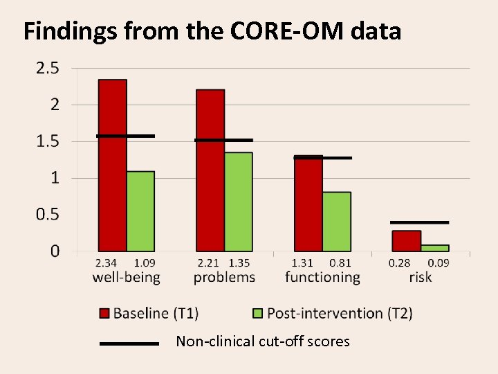 Findings from the CORE-OM data Non-clinical cut-off scores