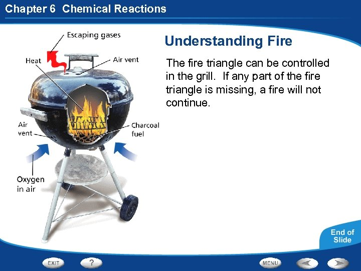 Chapter 6 Chemical Reactions Understanding Fire The fire triangle can be controlled in the