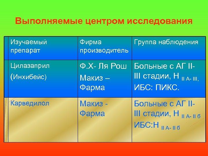 Выполняемые центром исследования Изучаемый препарат Фирма Группа наблюдения производитель Цилазаприл Ф. Х- Ля Рош