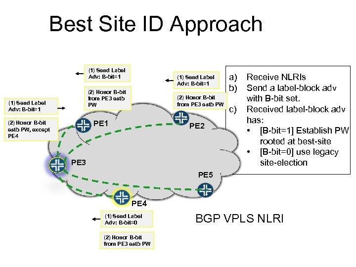 Best Site ID Approach (1) Send Label Adv: B-bit=1 (2) Honor B-bit from PE