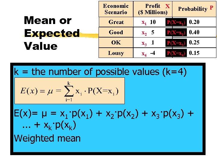 Mean or Expected Value Economic Scenario Profit X ($ Millions) Probability P Great x