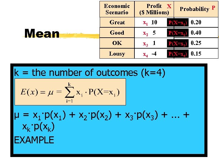 Economic Scenario Profit X ($ Millions) Probability P x 1 10 P(X=x 1) 0.