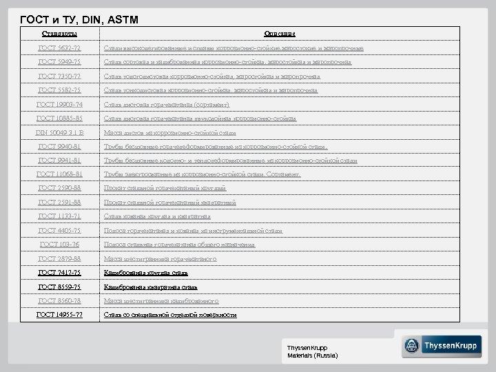 ГОСТ и ТУ, DIN, ASTM Стандарты Описание ГОСТ 5632 -72 Стали высоколегированные и сплавы
