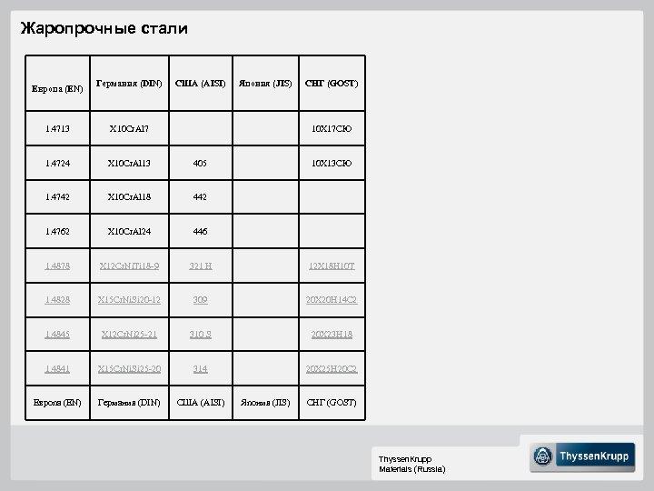 Жаропрочные стали Германия (DIN) США (AISI) Япония (JIS) СНГ (GOST) 1. 4713 X 10