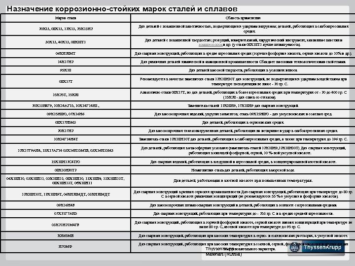 Назначение коррозионно-стойких марок сталей и сплавов Марка стали Область применения 20 Х 13, 08