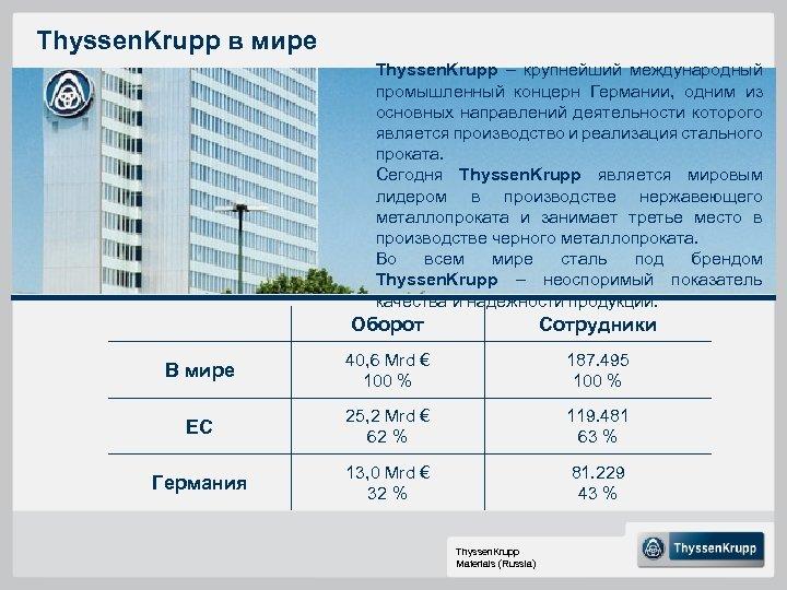 Thyssen. Krupp в мире Thyssen. Krupp – крупнейший международный промышленный концерн Германии, одним из