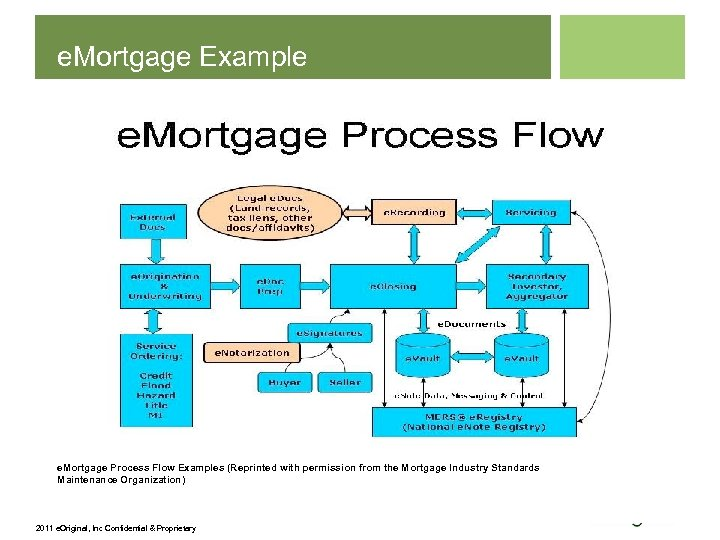 e. Mortgage Example e. Mortgage Process Flow Examples (Reprinted with permission from the Mortgage