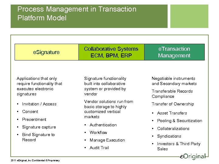 Process Management in Transaction Platform Model e. Signature Applications that only require functionality that
