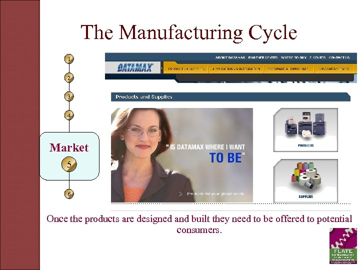 The Manufacturing Cycle 1 2 3 4 Market 5 6 Once the products are