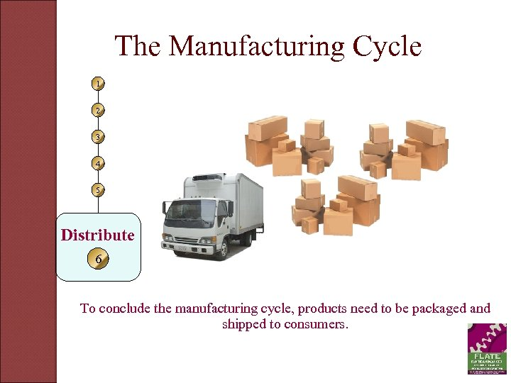 The Manufacturing Cycle 1 2 3 4 5 Distribute 6 To conclude the manufacturing