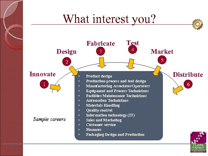 What interest you? Fabricate Design 3 Test 4 5 2 Innovate 1 Sample careers