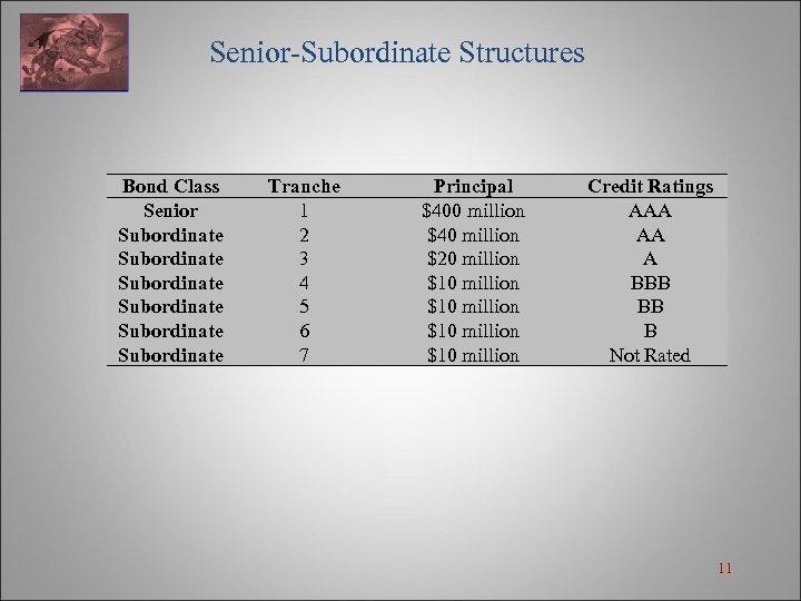 Senior-Subordinate Structures Bond Class Senior Subordinate Subordinate Tranche 1 2 3 4 5 6