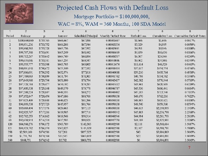 Projected Cash Flows with Default Loss Mortgage Portfolio = $100, 000, WAC = 8%,