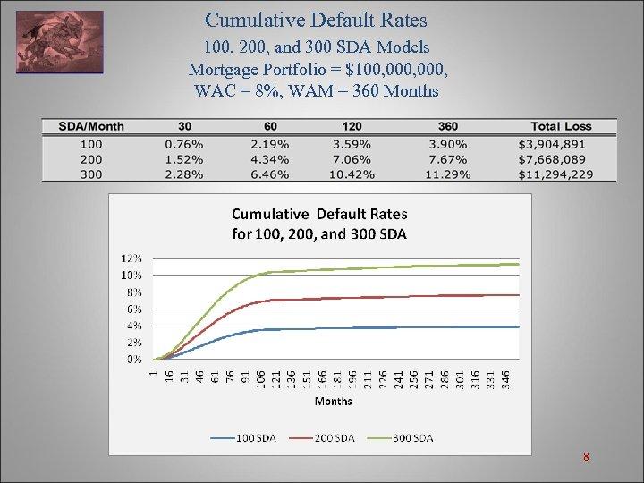Cumulative Default Rates 100, 200, and 300 SDA Models Mortgage Portfolio = $100, 000,