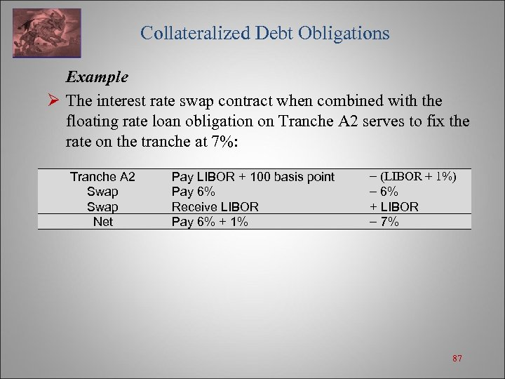 Collateralized Debt Obligations Example Ø The interest rate swap contract when combined with