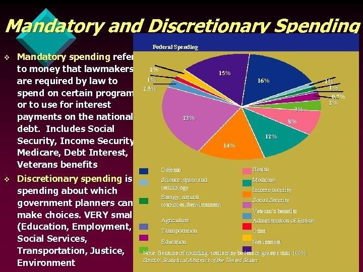 Mandatory and Discretionary Spending Federal Spending v v Mandatory spending refers to money that