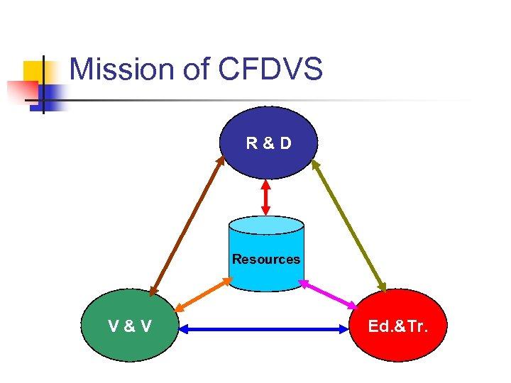 Mission of CFDVS R&D Resources V&V Ed. &Tr.
