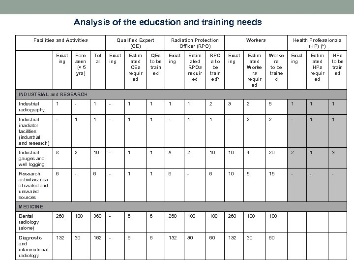 Analysis of the education and training needs Facilities and Activities Exist ing Fore seen