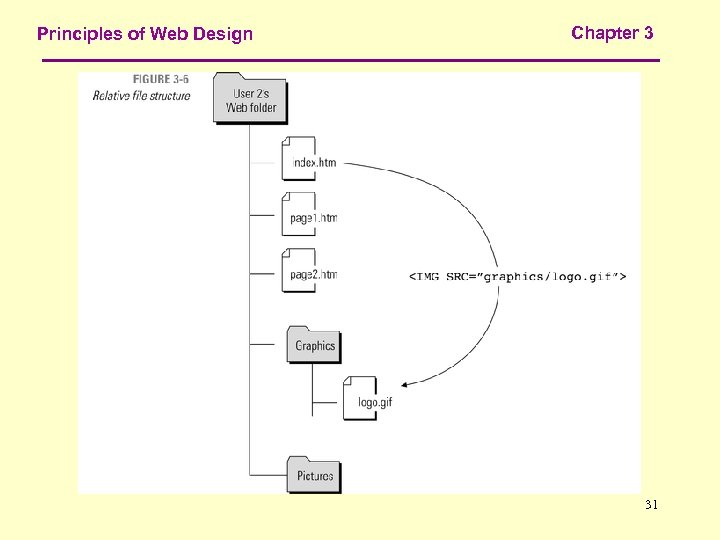 Principles of Web Design Chapter 3 31